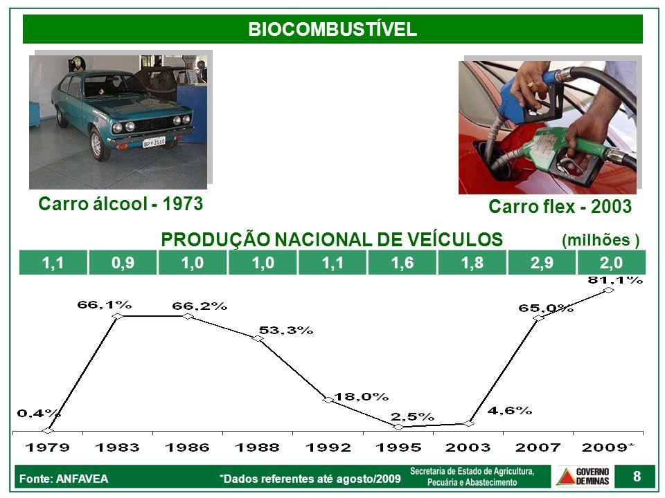 BIOCOMBUSTÍVEL 1,10,91,0 1,11,61,82,92,0 Fonte: ANFAVEA *Dados referentes até agosto/2009 Carro álcool - 1973 Carro flex - 2003 PRODUÇÃO NACIONAL DE V