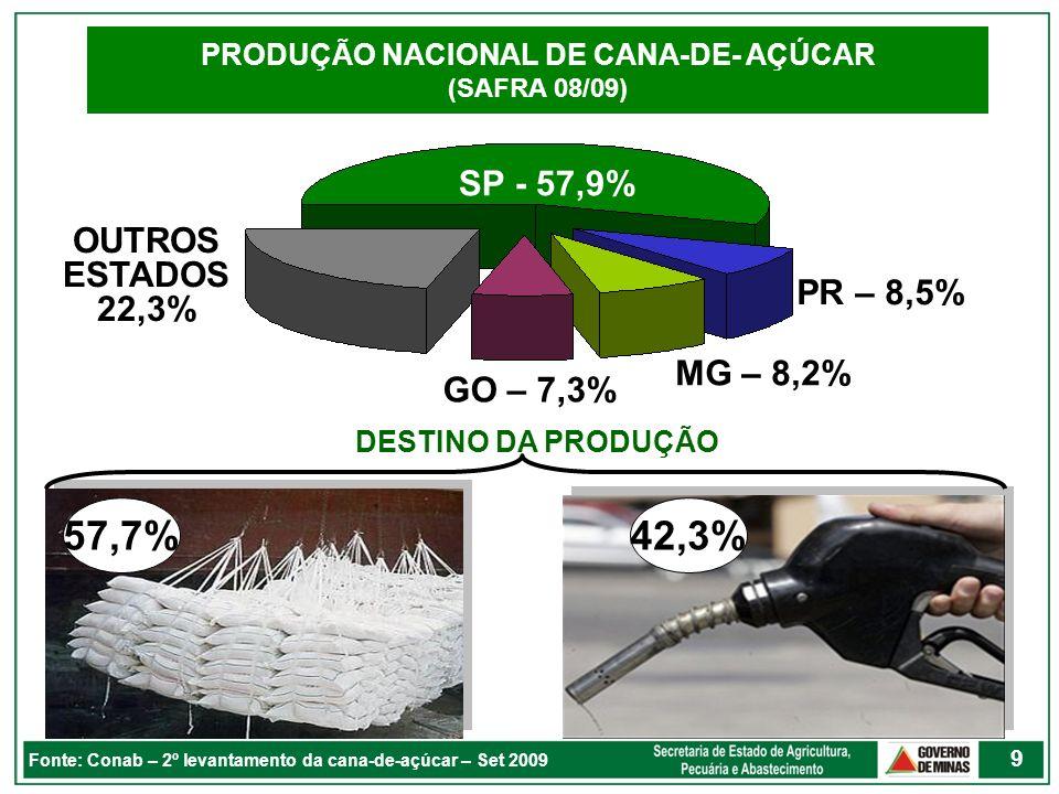 9 Fonte: Conab – 2º levantamento da cana-de-açúcar – Set 2009 PRODUÇÃO NACIONAL DE CANA-DE- AÇÚCAR (SAFRA 08/09) 42,3%57,7% DESTINO DA PRODUÇÃO SP - 5