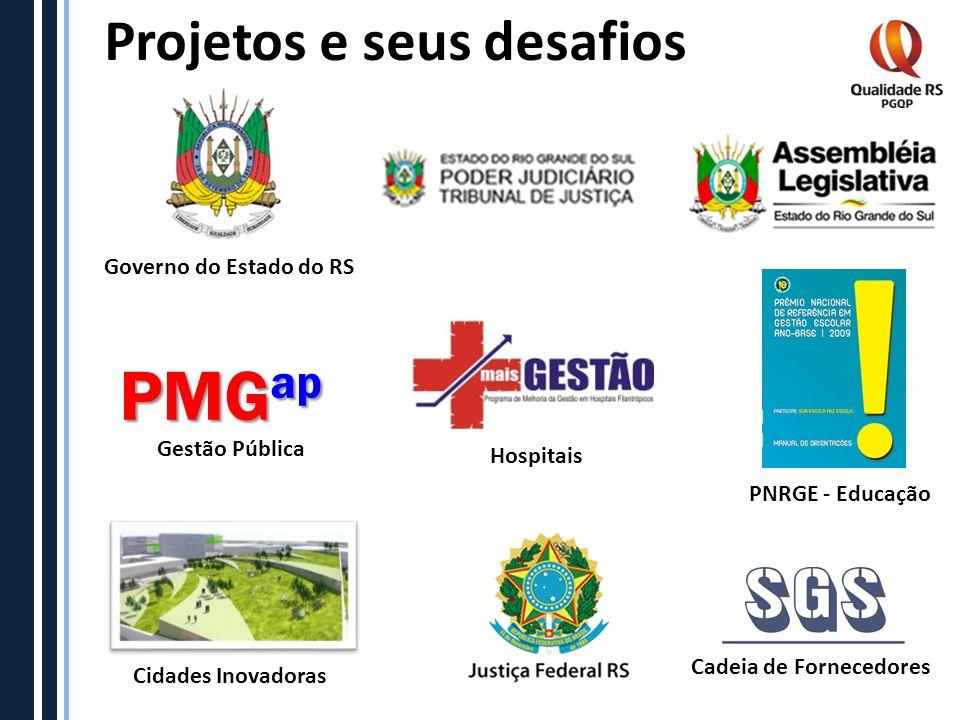 Projetos e seus desafios Hospitais Governo do Estado do RS PNRGE - Educação Cidades Inovadoras Cadeia de Fornecedores PMG ap Gestão Pública