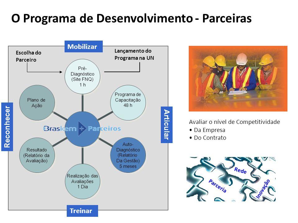 O Programa de Desenvolvimento - Parceiras Articular Reconhecer Lançamento do Programa na UN Escolha do Parceiro Mobilizar Treinar Parceria Rede Inovaç