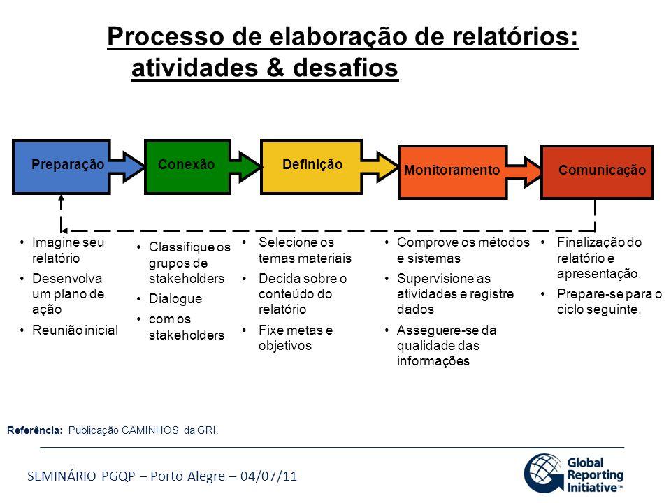 SEMINÁRIO PGQP – Porto Alegre – 04/07/11 Classifique os grupos de stakeholders Dialogue com os stakeholders Selecione os temas materiais Decida sobre