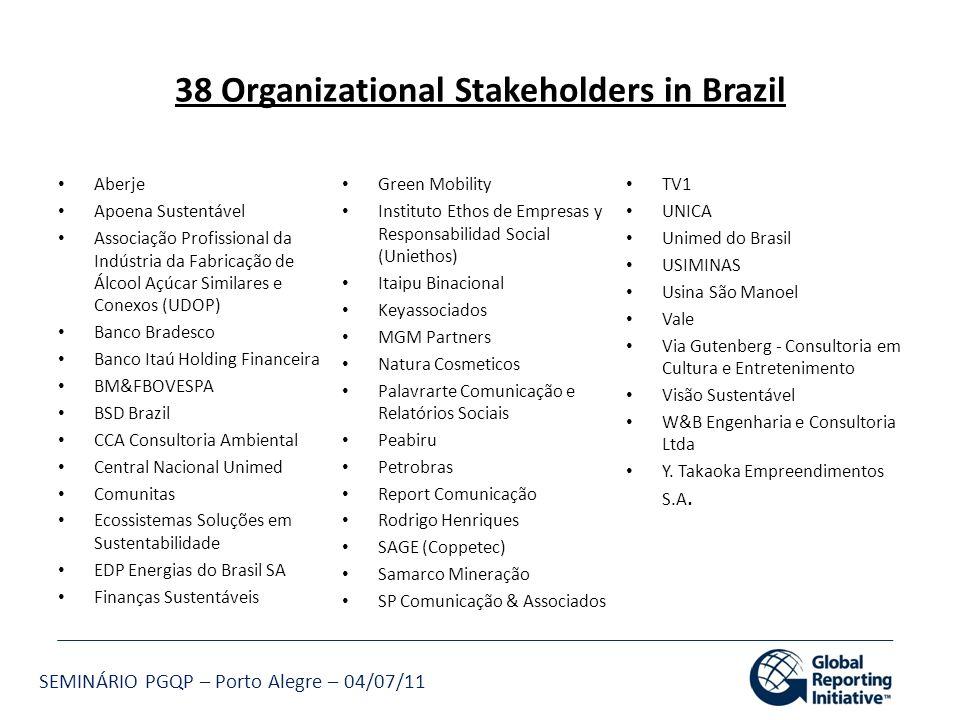 SEMINÁRIO PGQP – Porto Alegre – 04/07/11 38 Organizational Stakeholders in Brazil Aberje Apoena Sustentável Associação Profissional da Indústria da Fa