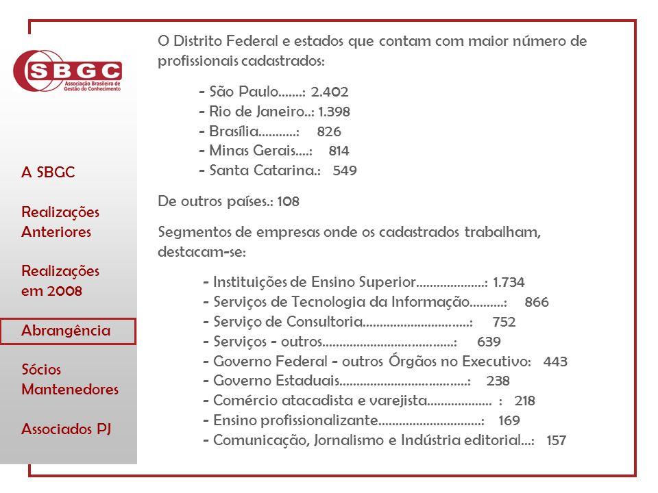 A SBGC Realizações Anteriores Realizações em 2008 Abrangência Sócios Mantenedores Associados PJ O Distrito Federal e estados que contam com maior número de profissionais cadastrados: - São Paulo.......: 2.402 - Rio de Janeiro..: 1.398 - Brasília...........: 826 - Minas Gerais....: 814 - Santa Catarina.: 549 De outros países.: 108 Segmentos de empresas onde os cadastrados trabalham, destacam-se: - Instituições de Ensino Superior....................: 1.734 - Serviços de Tecnologia da Informação..........: 866 - Serviço de Consultoria...............................: 752 - Serviços - outros......................................: 639 - Governo Federal - outros Órgãos no Executivo: 443 - Governo Estaduais.....................................: 238 - Comércio atacadista e varejista...................