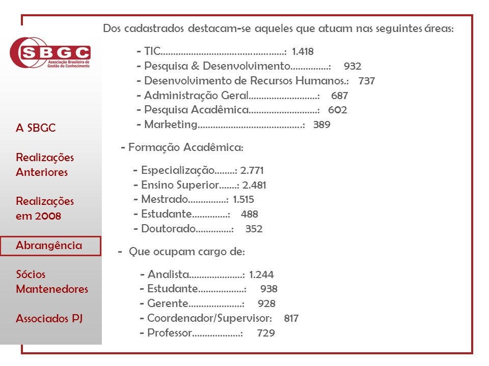 A SBGC Realizações Anteriores Realizações em 2008 Abrangência Sócios Mantenedores Associados PJ Dos cadastrados destacam-se aqueles que atuam nas seguintes áreas: - TIC................................................: 1.418 - Pesquisa & Desenvolvimento...............: 932 - Desenvolvimento de Recursos Humanos.: 737 - Administração Geral...........................: 687 - Pesquisa Acadêmica...........................: 602 - Marketing.........................................: 389 - Formação Acadêmica: - Especialização........: 2.771 - Ensino Superior.......: 2.481 - Mestrado...............: 1.515 - Estudante..............: 488 - Doutorado..............: 352 - Que ocupam cargo de: - Analista.....................: 1.244 - Estudante..................: 938 - Gerente.....................: 928 - Coordenador/Supervisor: 817 - Professor...................: 729