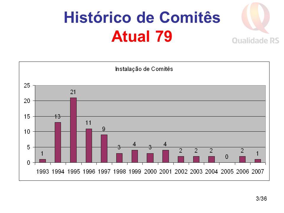 3/36 Histórico de Comitês Atual 79