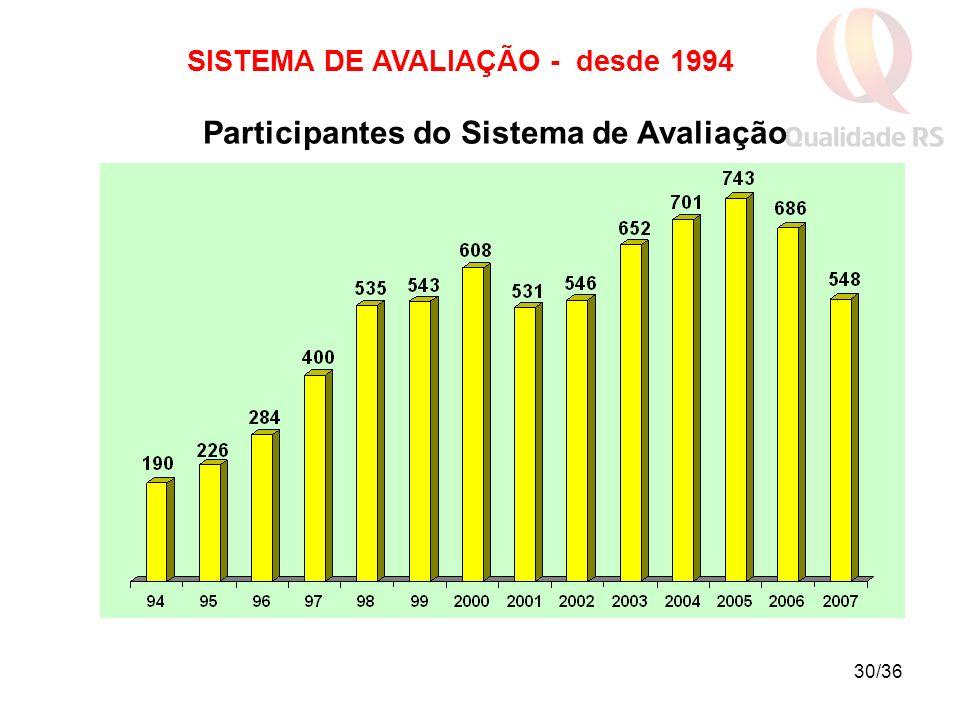 30/36 SISTEMA DE AVALIAÇÃO - desde 1994 Participantes do Sistema de Avaliação