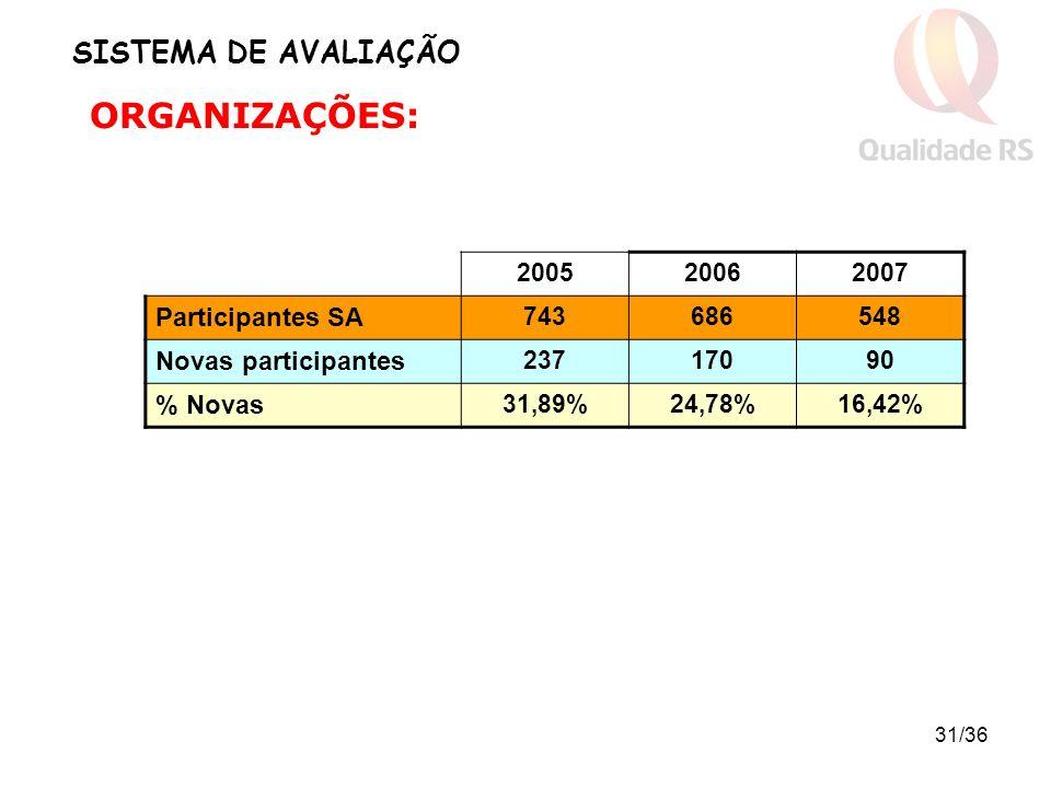 31/36 SISTEMA DE AVALIAÇÃO ORGANIZAÇÕES: 200520062007 Participantes SA 743686548 Novas participantes 23717090 % Novas 31,89%24,78%16,42%