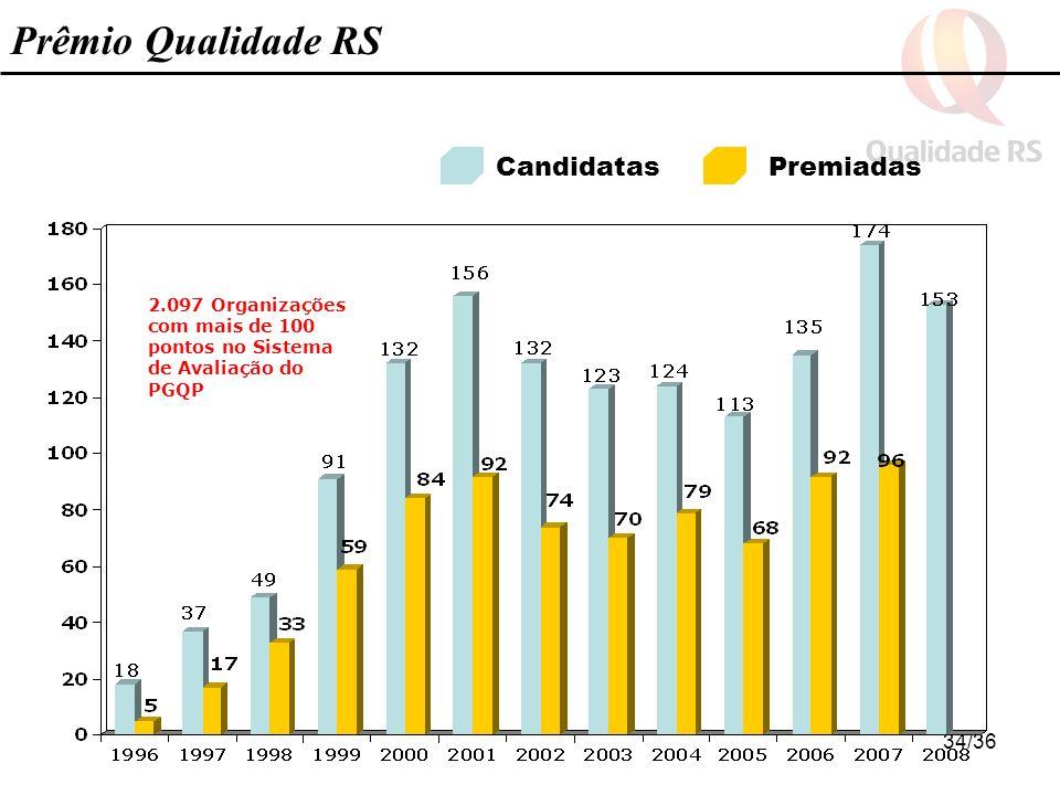 34/36 CandidatasPremiadas Prêmio Qualidade RS 2.097 Organizações com mais de 100 pontos no Sistema de Avaliação do PGQP