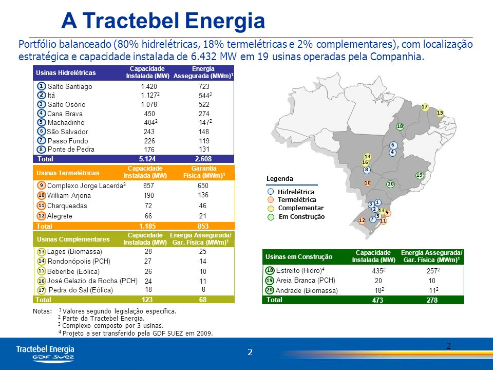 2 2 Portfólio balanceado (80% hidrelétricas, 18% termelétricas e 2% complementares), com localização estratégica e capacidade instalada de 6.432 MW em