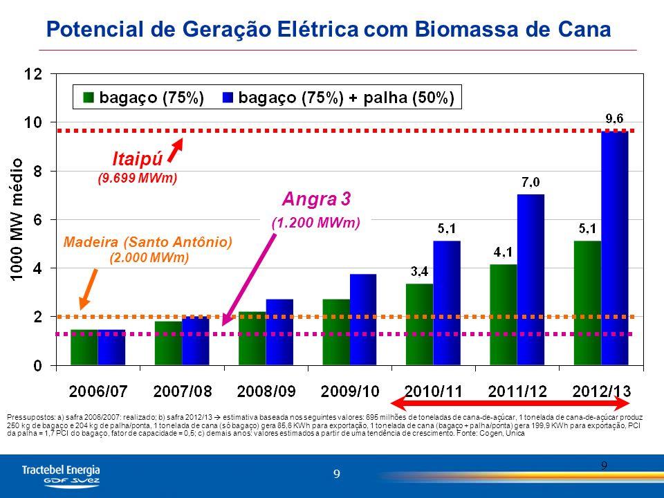 9 9 Potencial de Geração Elétrica com Biomassa de Cana Madeira (Santo Antônio) (2.000 MWm) Itaipú (9.699 MWm) Angra 3 (1.200 MWm) Pressupostos: a) safra 2006/2007: realizado; b) safra 2012/13 estimativa baseada nos seguintes valores: 695 milhões de toneladas de cana-de-açúcar, 1 tonelada de cana-de-açúcar produz 250 kg de bagaço e 204 kg de palha/ponta, 1 tonelada de cana (só bagaço) gera 85,6 KWh para exportação, 1 tonelada de cana (bagaço + palha/ponta) gera 199,9 KWh para exportação, PCI da palha = 1,7 PCI do bagaço, fator de capacidade = 0,5; c) demais anos: valores estimados a partir de uma tendência de crescimento.