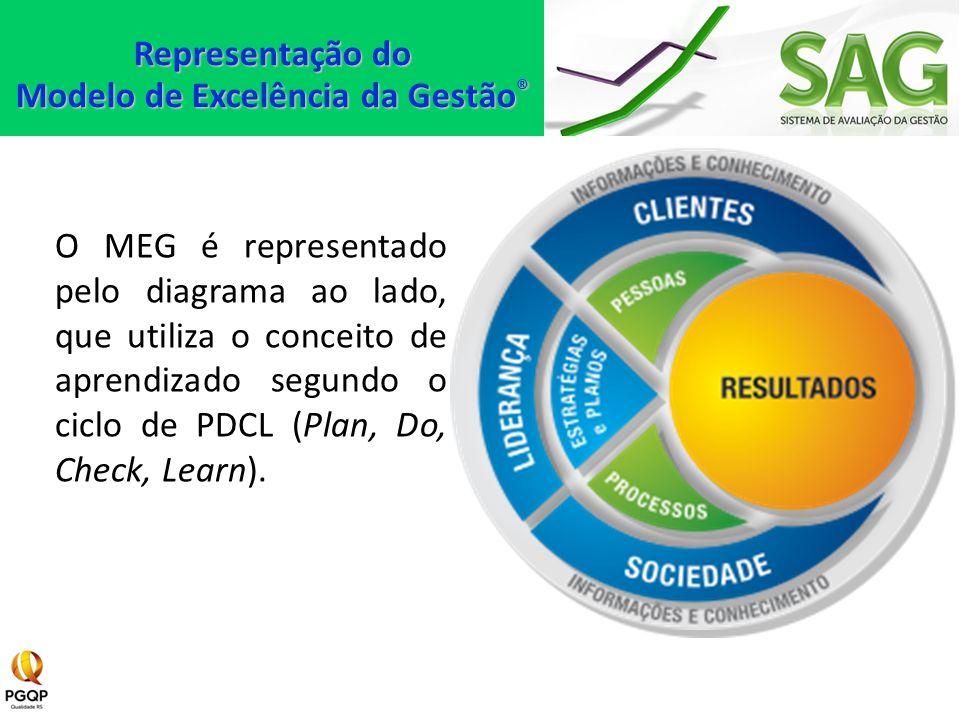 O MEG é representado pelo diagrama ao lado, que utiliza o conceito de aprendizado segundo o ciclo de PDCL (Plan, Do, Check, Learn). Representação do M