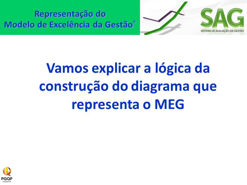 Vamos explicar a lógica da construção do diagrama que representa o MEG Representação do Modelo de Excelência da Gestão ®