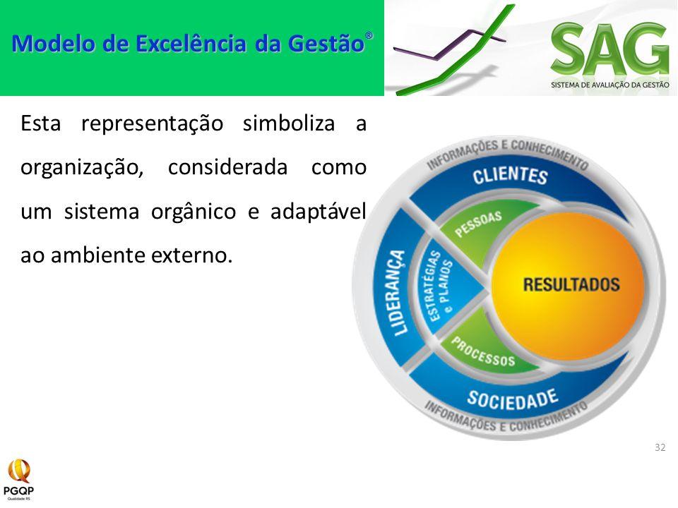 Esta representação simboliza a organização, considerada como um sistema orgânico e adaptável ao ambiente externo. 32 Modelo de Excelência da Gestão ®