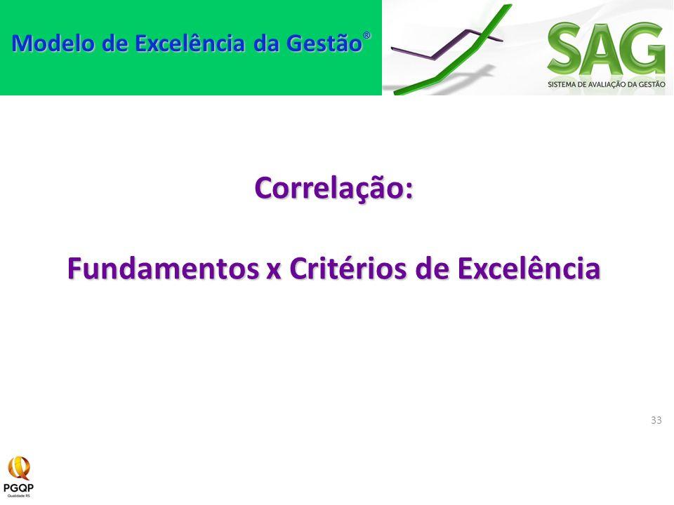 Correlação: Fundamentos x Critérios de Excelência 33 Modelo de Excelência da Gestão ®