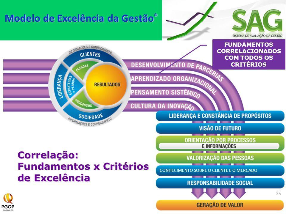 CONHECIMENTO SOBRE O CLIENTE E O MERCADO Correlação: Fundamentos x Critérios de Excelência 35 FUNDAMENTOS CORRELACIONADOS COM TODOS OS CRITÉRIOS Model