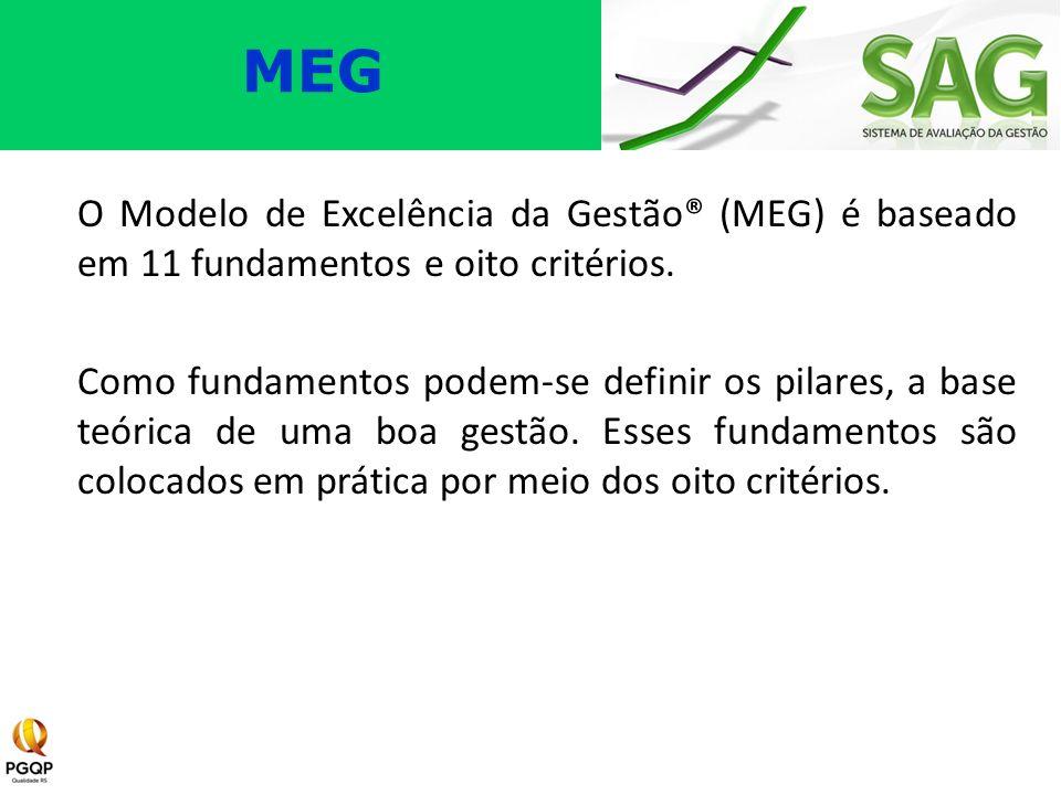 O Modelo de Excelência da Gestão® (MEG) é baseado em 11 fundamentos e oito critérios. Como fundamentos podem-se definir os pilares, a base teórica de