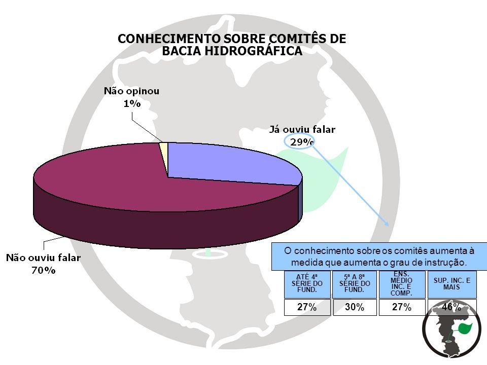 CONHECIMENTO SOBRE COMITÊS DE BACIA HIDROGRÁFICA 27%30%27%46% ATÉ 4ª SÉRIE DO FUND. 5ª A 8ª SÉRIE DO FUND. ENS. MÉDIO INC. E COMP. SUP. INC. E MAIS O