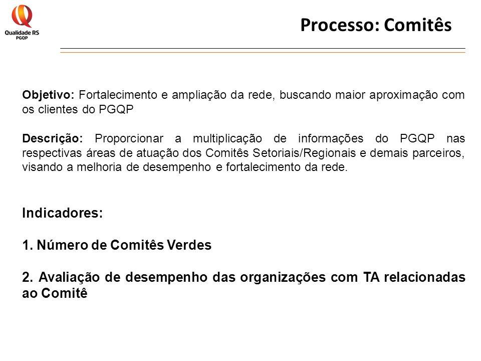 Processo: Comitês Objetivo: Fortalecimento e ampliação da rede, buscando maior aproximação com os clientes do PGQP Descrição: Proporcionar a multiplic