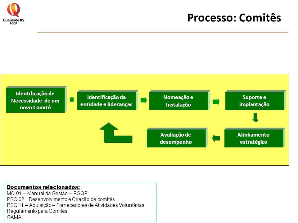 Avaliação de desempenho Identificação de Necessidade de um novo Comitê Suporte e implantação Identificação da entidade e lideranças Documentos relacio