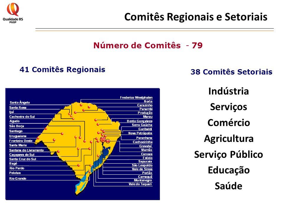 Comitês Regionais e Setoriais Indústria Serviços Comércio Agricultura Serviço Público Educação Saúde 41 Comitês Regionais 38 Comitês Setoriais Número