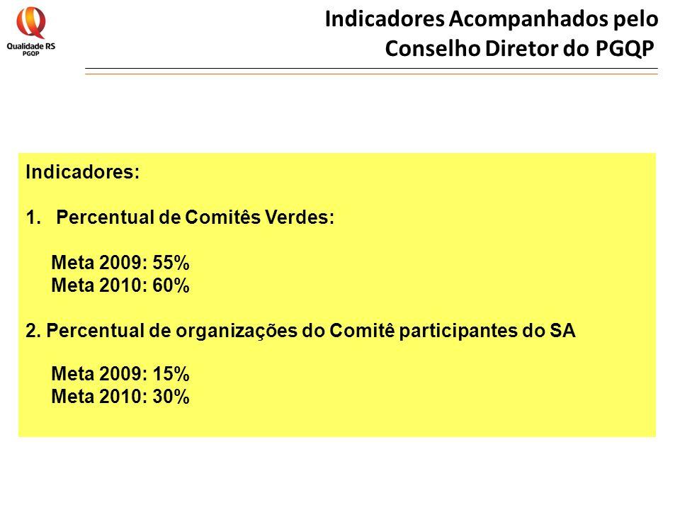 Indicadores Acompanhados pelo Conselho Diretor do PGQP Indicadores: 1. Percentual de Comitês Verdes: Meta 2009: 55% Meta 2010: 60% 2. Percentual de or