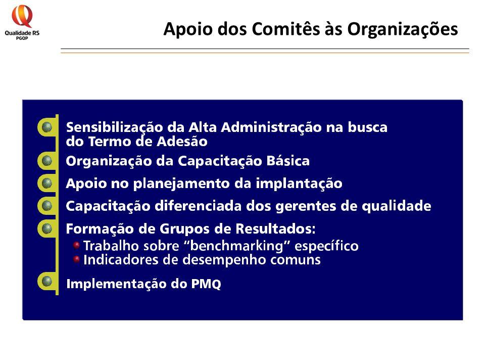 Apoio dos Comitês às Organizações