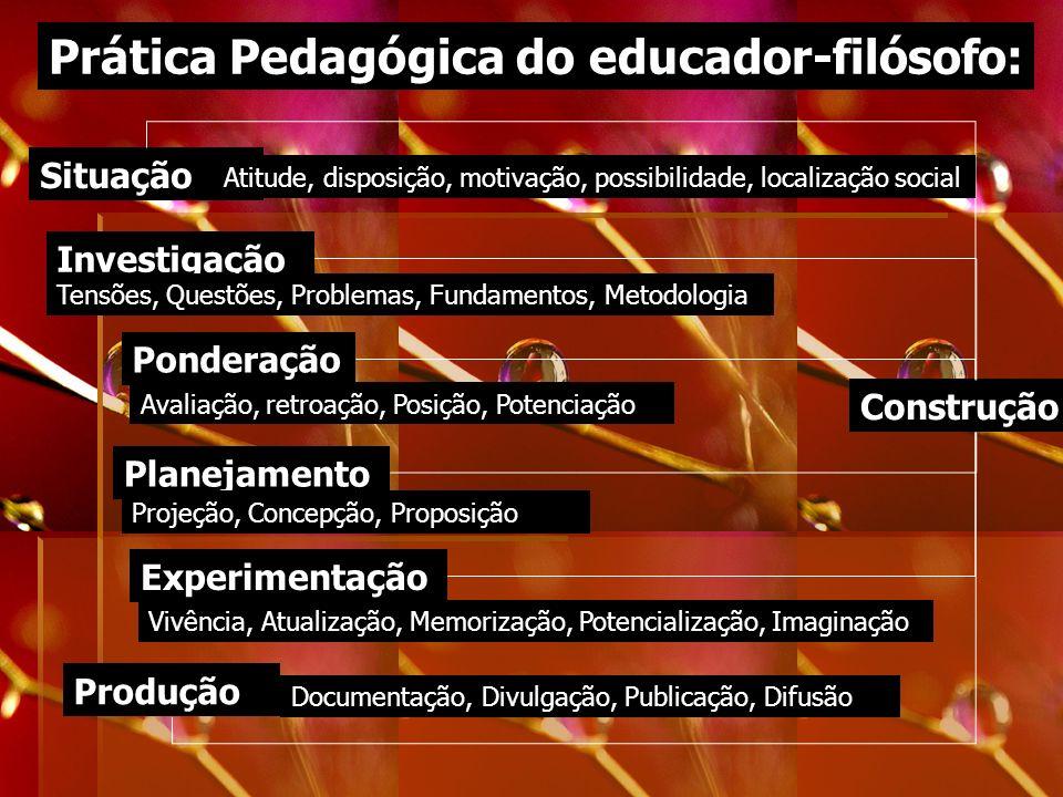 Prática Pedagógica do educador-filósofo: Investigação Ponderação Planejamento Produção Construção Situação Experimentação Atitude, disposição, motivaç
