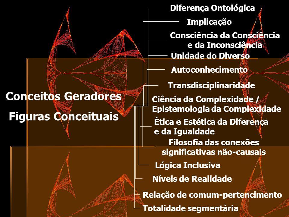 Conceitos Geradores Figuras Conceituais Diferença Ontológica Consciência da Consciência e da Inconsciência Autoconhecimento Ciência da Complexidade /