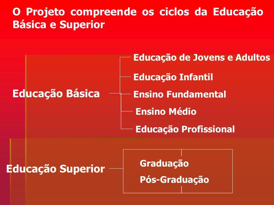 O Projeto compreende os ciclos da Educação Básica e Superior Educação Básica Educação Infantil Ensino Fundamental Ensino Médio Educação Superior Gradu