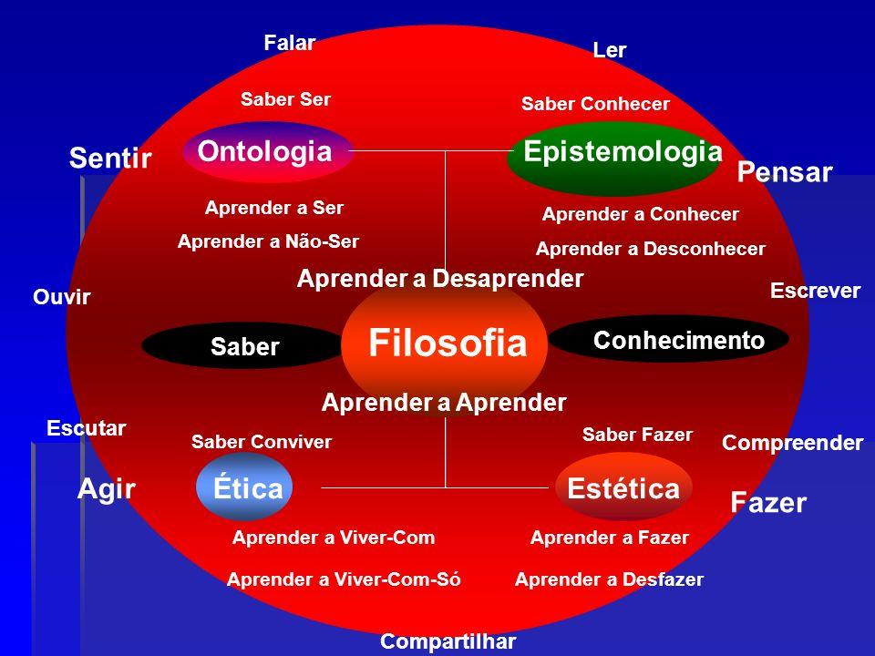 Saber Conhecimento Filosofia Ética OntologiaEpistemologia Estética Saber Ser Aprender a Ser Saber Conhecer Aprender a Conhecer Saber Conviver Agir Sen