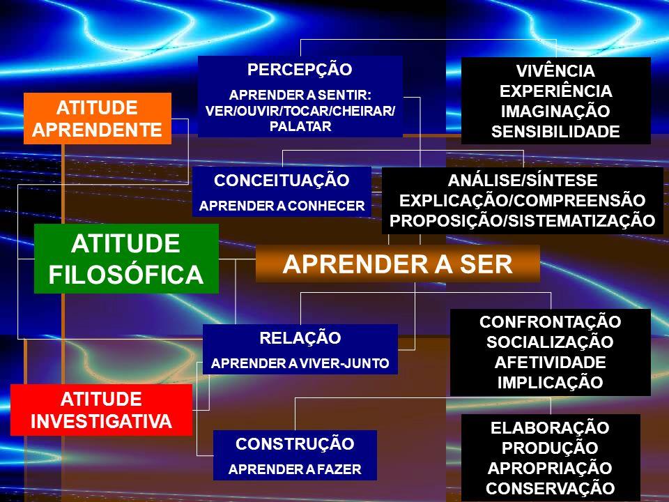 ATITUDE FILOSÓFICA PERCEPÇÃO APRENDER A SENTIR: VER/OUVIR/TOCAR/CHEIRAR/ PALATAR CONCEITUAÇÃO APRENDER A CONHECER CONSTRUÇÃO APRENDER A FAZER VIVÊNCIA