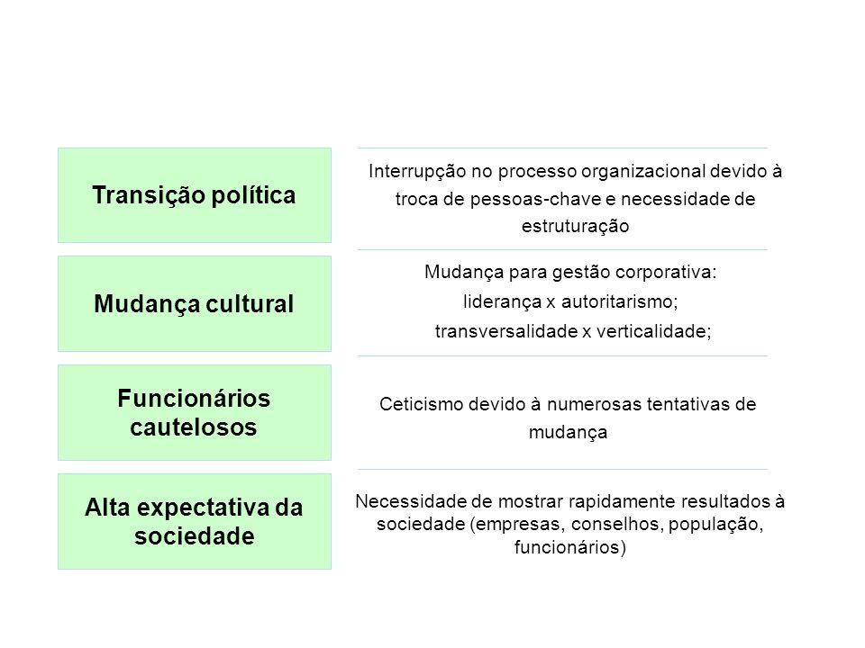 Desafios Prefeitura de Porto Alegre Transição política Mudança cultural Funcionários cautelosos Ceticismo devido à numerosas tentativas de mudança Mud
