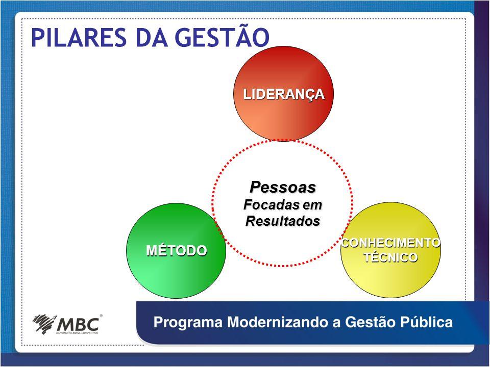 PILARES DA GESTÃO LIDERANÇA MÉTODO CONHECIMENTOTÉCNICO Pessoas Focadas em Resultados