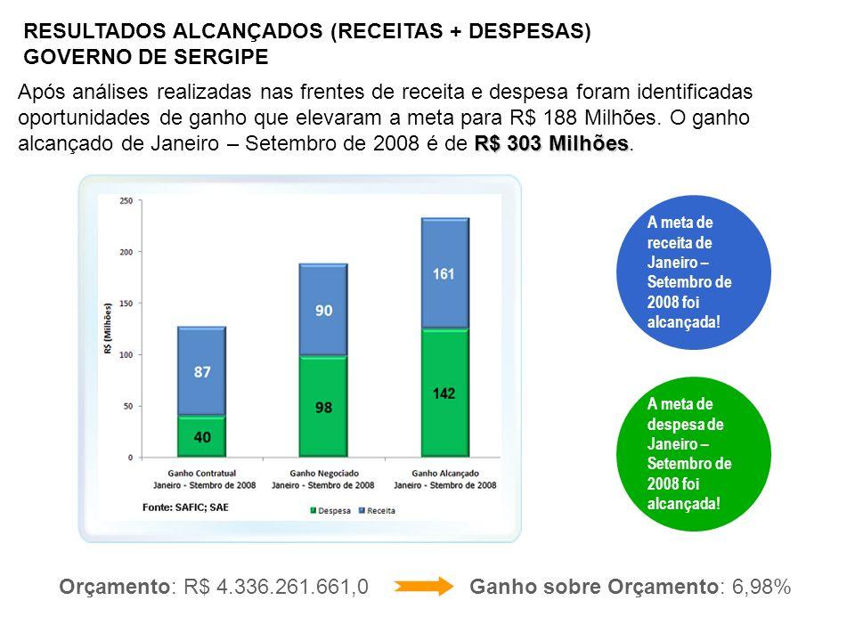 RESULTADOS ALCANÇADOS (RECEITAS + DESPESAS) GOVERNO DE SERGIPE R$ 303 Milhões Após análises realizadas nas frentes de receita e despesa foram identifi