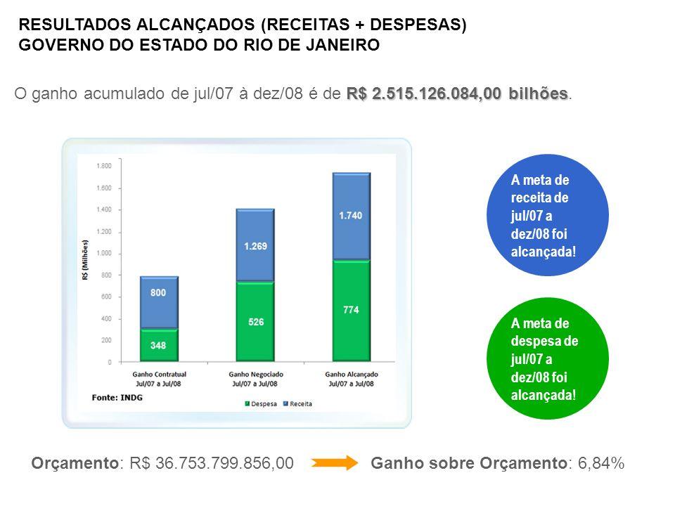 RESULTADOS ALCANÇADOS (RECEITAS + DESPESAS) GOVERNO DO ESTADO DO RIO DE JANEIRO A meta de receita de jul/07 a dez/08 foi alcançada! A meta de despesa