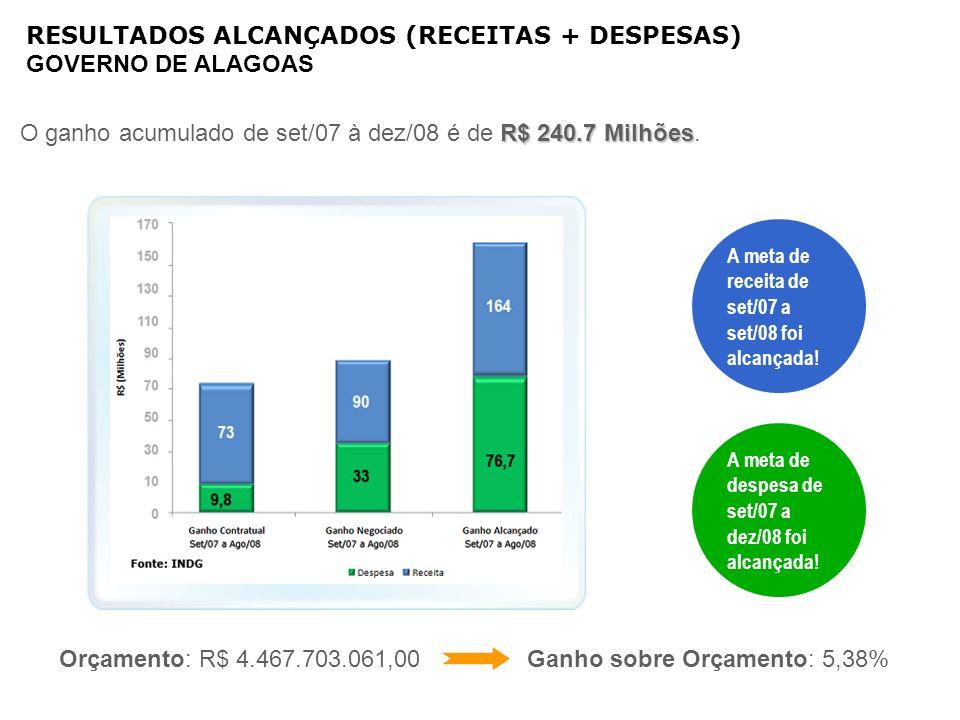 RESULTADOS ALCANÇADOS (RECEITAS + DESPESAS) GOVERNO DE ALAGOAS A meta de receita de set/07 a set/08 foi alcançada! A meta de despesa de set/07 a dez/0