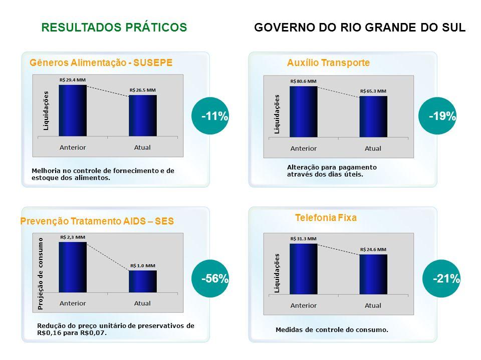 RESULTADOS PRÁTICOSGOVERNO DO RIO GRANDE DO SUL Gêneros Alimentação - SUSEPE Melhoria no controle de fornecimento e de estoque dos alimentos. Liquidaç
