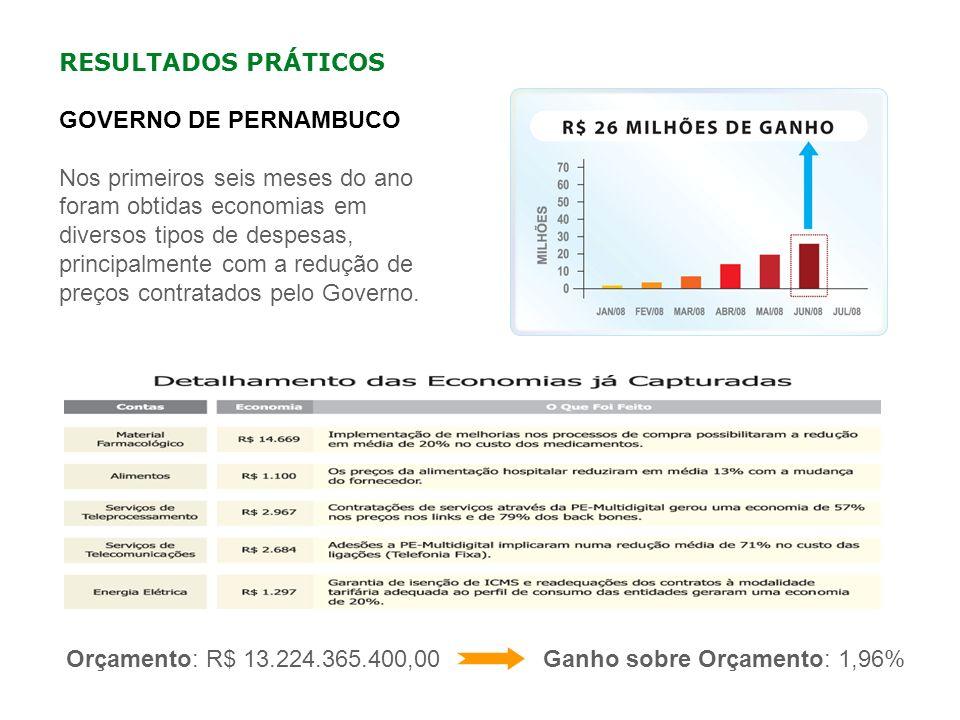 RESULTADOS PRÁTICOS GOVERNO DE PERNAMBUCO Nos primeiros seis meses do ano foram obtidas economias em diversos tipos de despesas, principalmente com a
