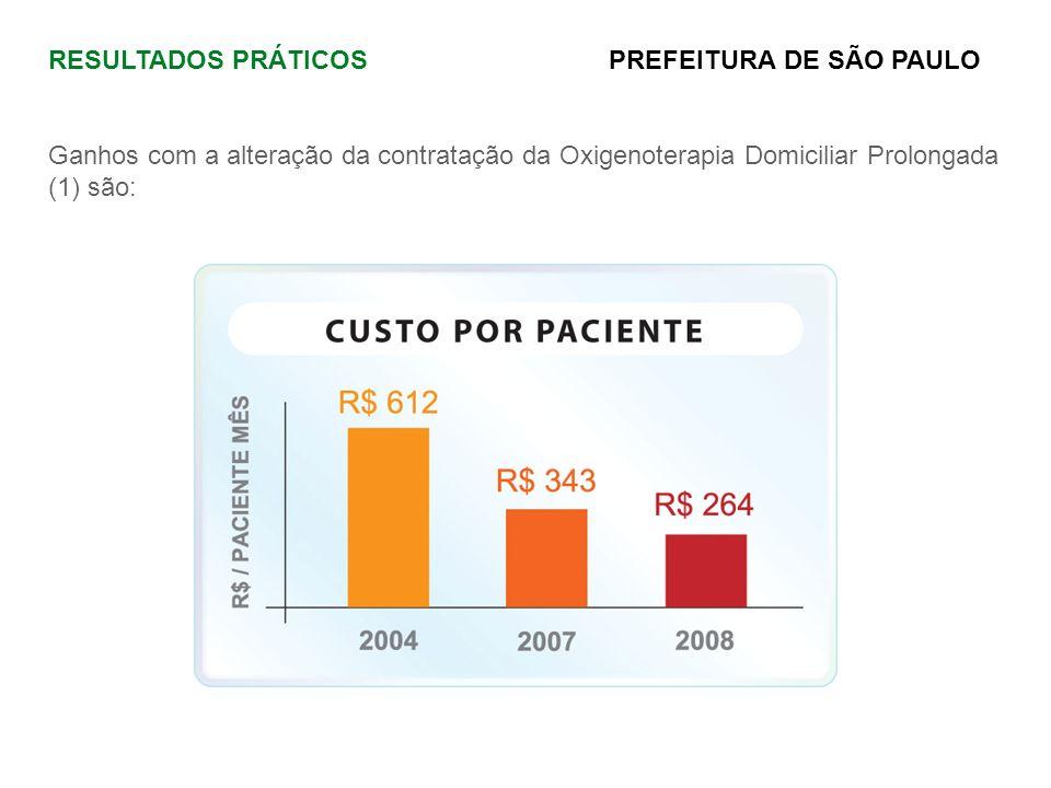 RESULTADOS PRÁTICOS PREFEITURA DE SÃO PAULO Ganhos com a alteração da contratação da Oxigenoterapia Domiciliar Prolongada (1) são: