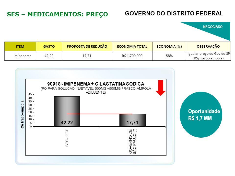 SES – MEDICAMENTOS: PREÇO ITEMGASTOPROPOSTA DE REDUÇÃOECONOMIA TOTALECONOMIA (%)OBSERVAÇÃO Imipenema42,2217,71R$ 1.700.00058% Igualar preço do Gov de