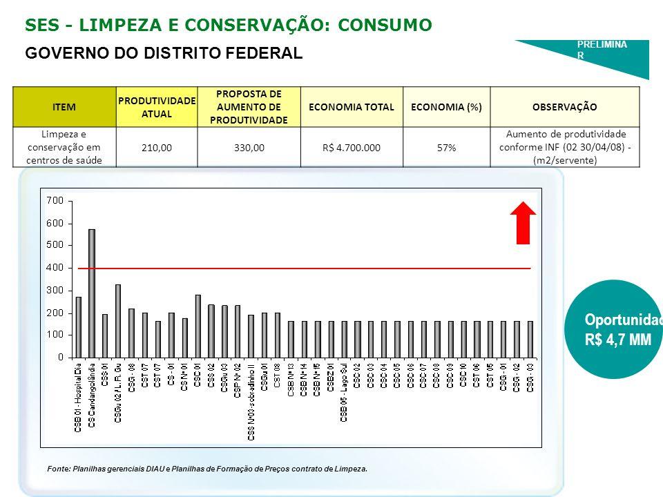 SES - LIMPEZA E CONSERVAÇÃO: CONSUMO Fonte: Planilhas gerenciais DIAU e Planilhas de Formação de Preços contrato de Limpeza. ITEM PRODUTIVIDADE ATUAL
