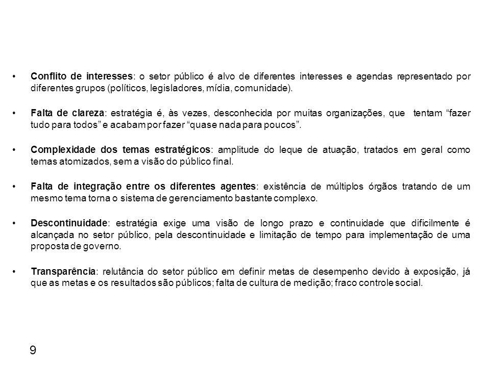 9 Conflito de interesses: o setor público é alvo de diferentes interesses e agendas representado por diferentes grupos (políticos, legisladores, mídia