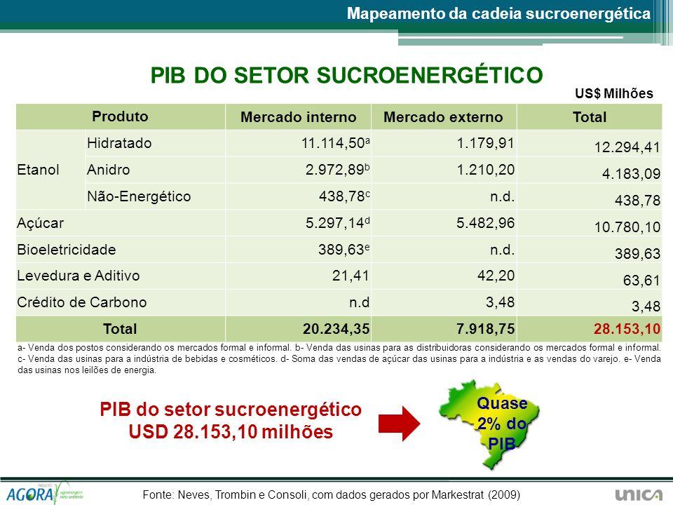 PIB do setor sucroenergético USD 28.153,10 milhões Quase 2% do PIB ProdutoMercado internoMercado externoTotal Etanol Hidratado11.114,50 a 1.179,91 12.