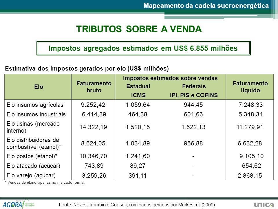 Elo Faturamento bruto Impostos estimados sobre vendas Faturamento líquido EstadualFederais ICMSIPI, PIS e COFINS Elo insumos agrícolas 9.252,421.059,6