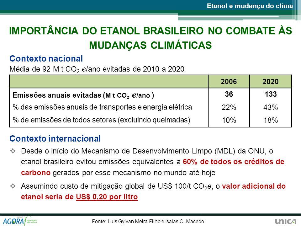 IMPORTÂNCIA DO ETANOL BRASILEIRO NO COMBATE ÀS MUDANÇAS CLIMÁTICAS Contexto nacional Média de 92 M t CO 2 e /ano evitadas de 2010 a 2020 Contexto inte