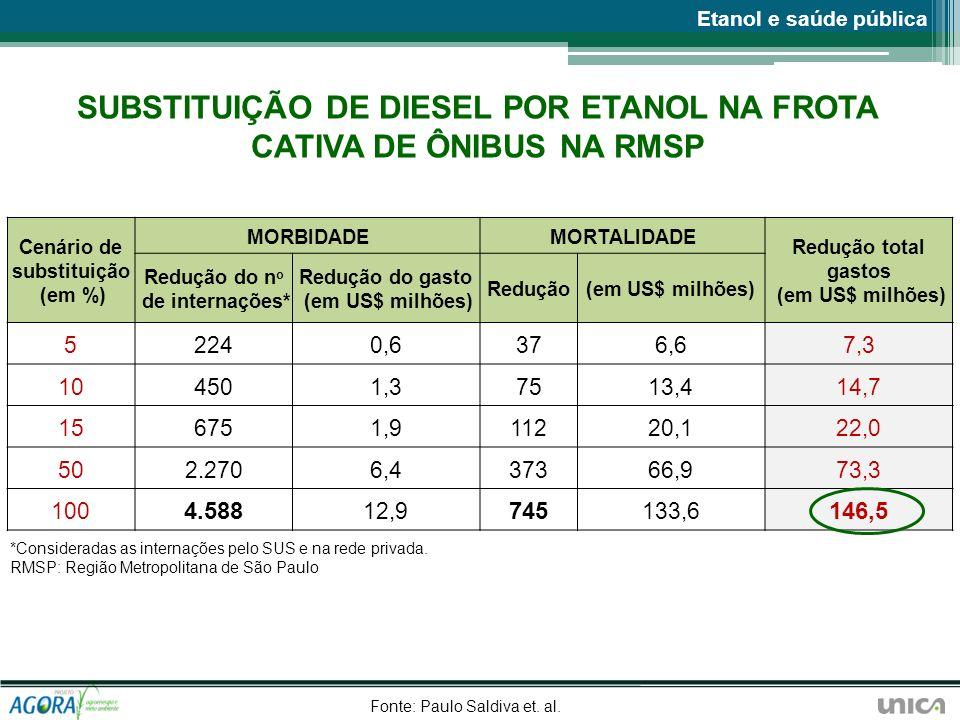 SUBSTITUIÇÃO DE DIESEL POR ETANOL NA FROTA CATIVA DE ÔNIBUS NA RMSP Cenário de substituição (em %) MORBIDADEMORTALIDADE Redução total gastos (em US$ m