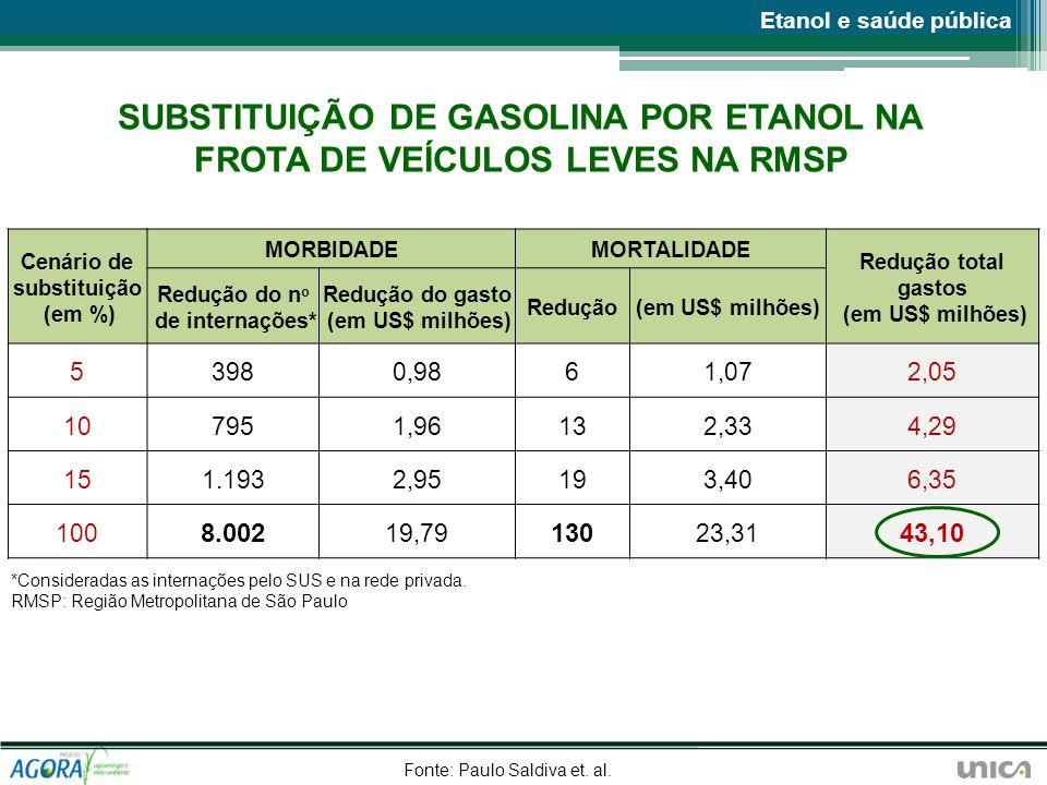 Cenário de substituição (em %) MORBIDADEMORTALIDADE Redução total gastos (em US$ milhões) Redução do n o de internações* Redução do gasto (em US$ milh