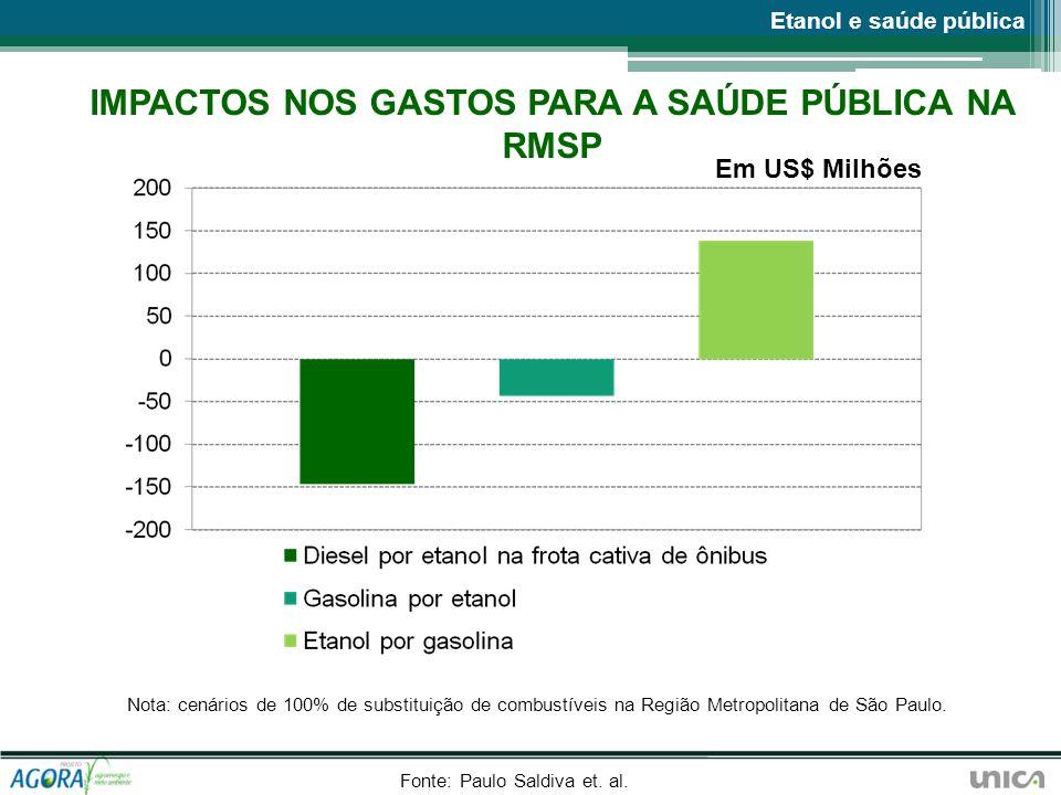 IMPACTOS NOS GASTOS PARA A SAÚDE PÚBLICA NA RMSP Em US$ Milhões Fonte: Paulo Saldiva et. al. Etanol e saúde pública Nota: cenários de 100% de substitu