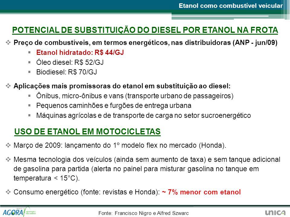 Preço de combustíveis, em termos energéticos, nas distribuidoras (ANP - jun/09) Etanol hidratado: R$ 44/GJ Óleo diesel: R$ 52/GJ Biodiesel: R$ 70/GJ A