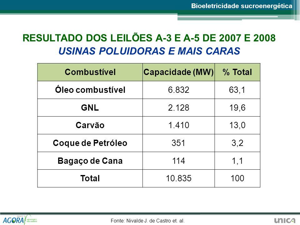 RESULTADO DOS LEILÕES A-3 E A-5 DE 2007 E 2008 USINAS POLUIDORAS E MAIS CARAS CombustívelCapacidade (MW)% Total Óleo combustível6.83263,1 GNL2.12819,6